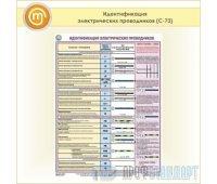 Плакат «Идентификация электрических проводников» (С-73, пластик 2 мм, А2, 1 лист)